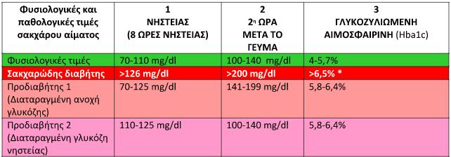 Αρτηριακή πίεση και Διαβήτης στο ερωτηματολόγιο υγείας  cf110d62ae4